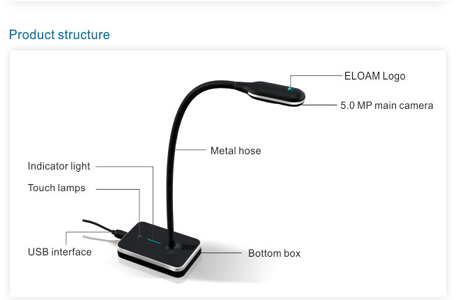 structure of flexible document camera