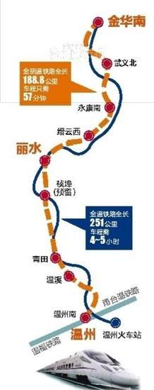南京到温州有望缩短半小时